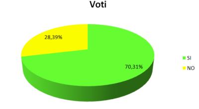 Esito Referendum Costituzionale